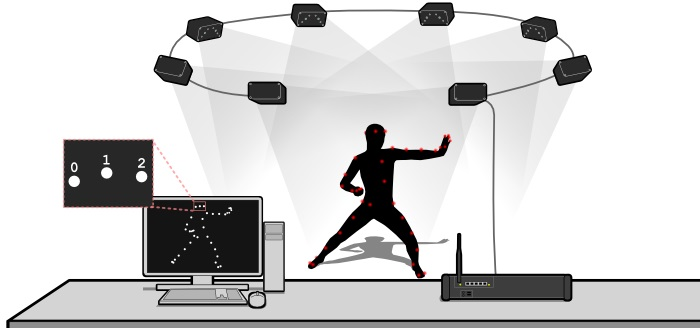 phasespace-impulse-x2-motion-capture-system